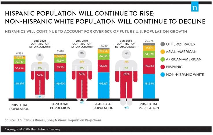 Hispanic Population Growth