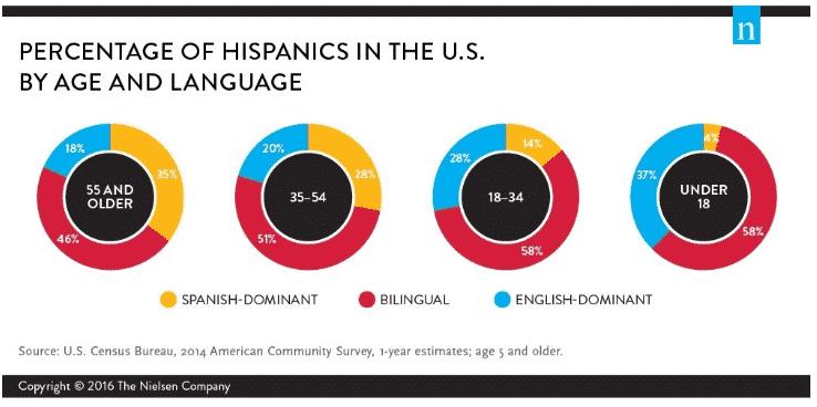 U.S. Spanish Speakers